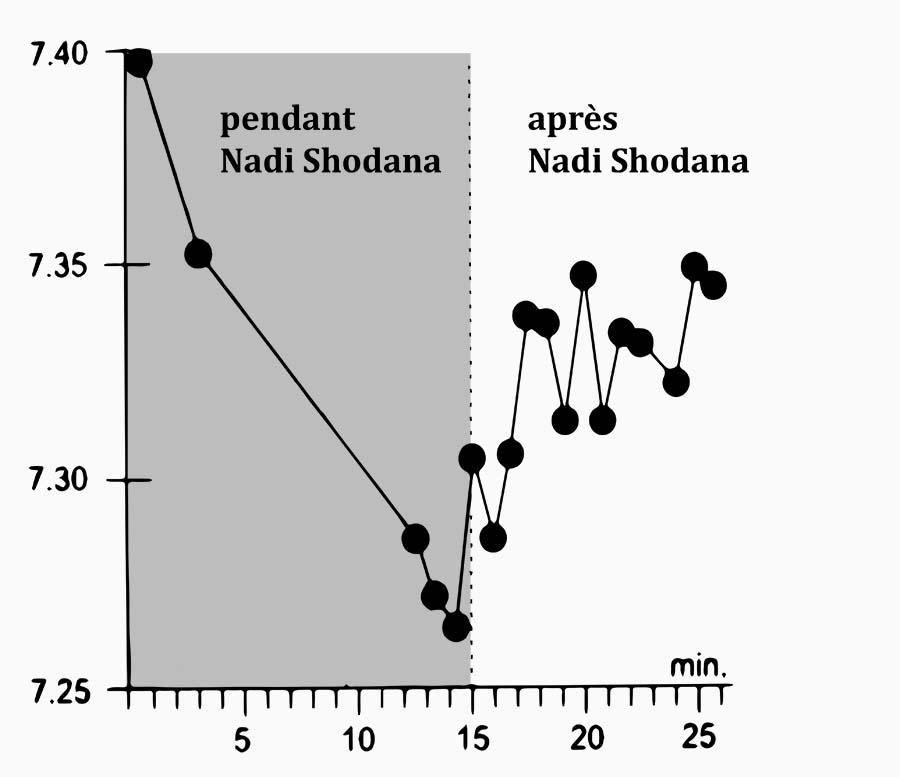PH pendant Nadi Shodana