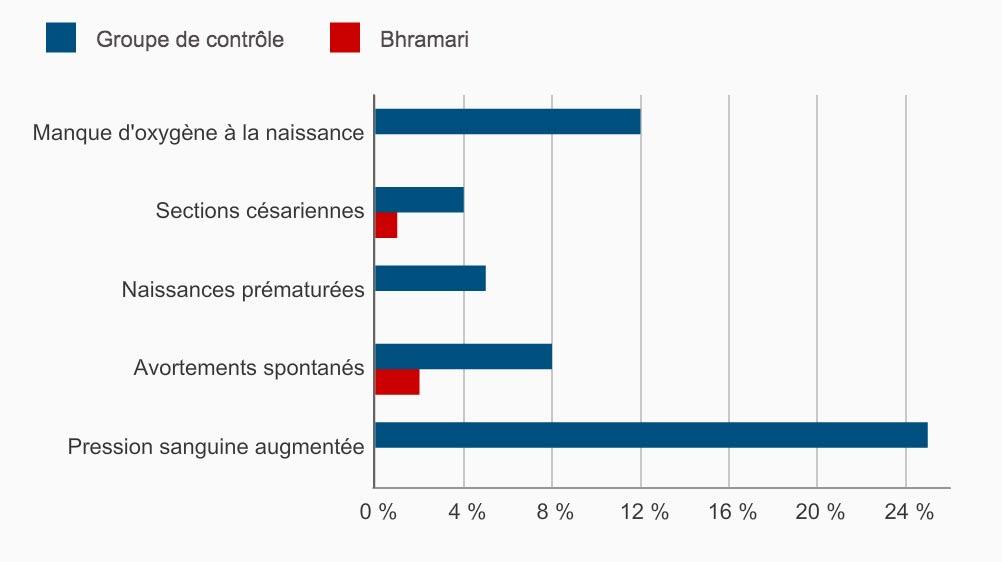 Diagramme sur les effets bhramari